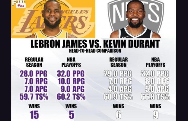【NBA】乐动体育赛事分析:詹皇KD数据对决,季后赛5胜9负詹皇落后
